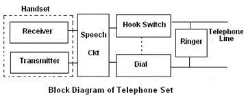telephone set microphone, receiver, switch connections, ringing Phone Model Diagram telephone set