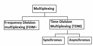 Classification of Multiplexing