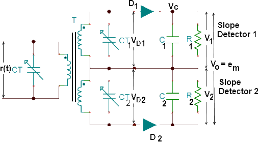 FM Balanced Slope Detector Circuit