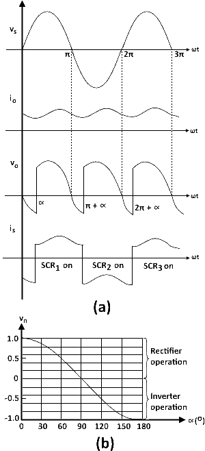 Full Wave center tap rectifier (a) waveforms with an RL Load (b) Control Characteristics