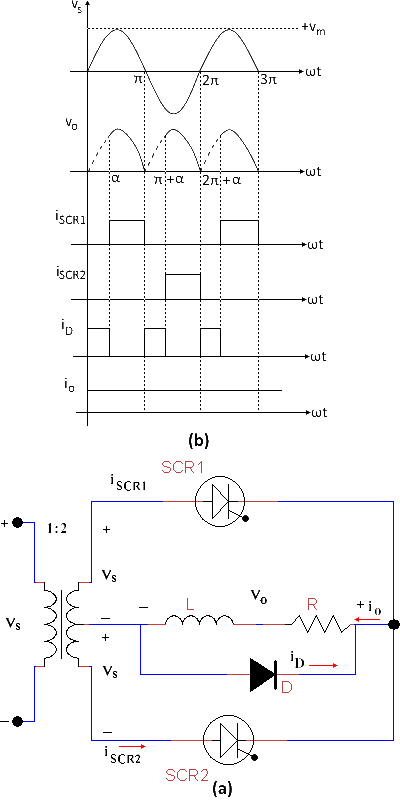 Center tap Rectifier with RL load and FWD (a) Voltage & Current (b)  Circuit