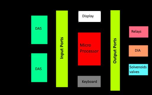 Programmable Logic Controller - PLC
