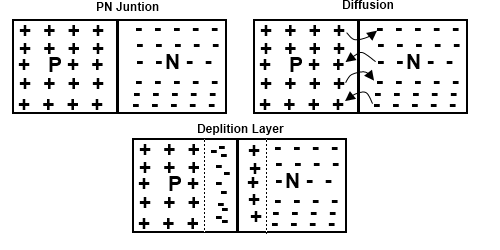 Formation of Depletion Layer In PN Junction