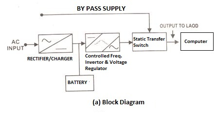 Ups uninterrupted power supply ups block diagram cheapraybanclubmaster Image collections