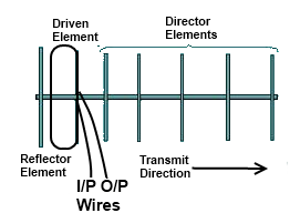 Array Antenna