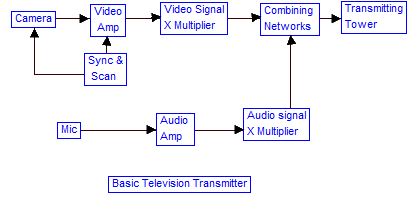 tv television transmissionbasic tv transmitter the basic television broadcast transmitter block diagram is shown