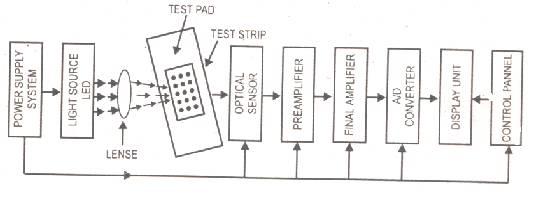 Simple Digital Barometer Block Diagram Using Mpl115a1
