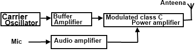 block diagram of low level am transmitter