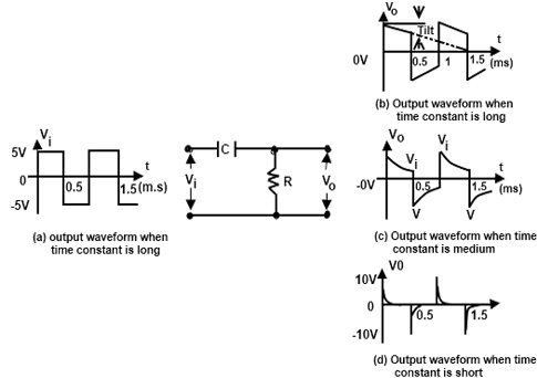 RC High-Pass Circuit - Applications, RC high pass as differentiator