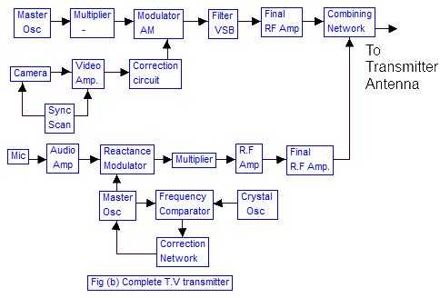 tv television transmission  complete tv transmitter block diagram complete television transmitter