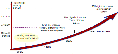 Development of Microwave Communication
