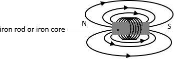 Effect of iron core in a coil