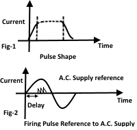 Typical Firing Circuit Output Curve Characteristic