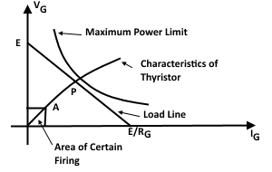 Thevenin Equivalent Circuit For Firing Network Load Line