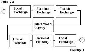 Gateway Exchange Block Diagram