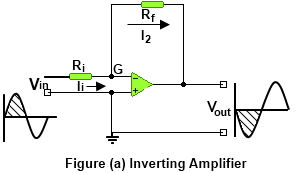 Inverting & Non-Inverting Amplifiers
