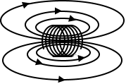 Magnetic Field of Coil