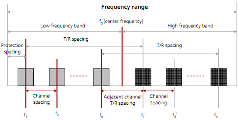 Microwave Frequency Band Selection & RF Channel Configuration