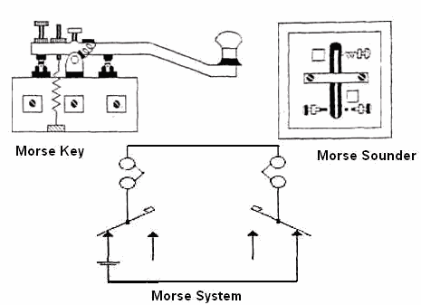 Morse Code System
