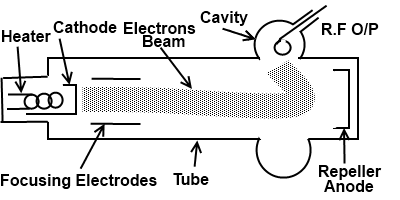 Klystron - Multi Cavity Klystron, Reflex Klystron, Working