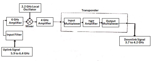 Satellite Communication - Block Diagram, Earth Station