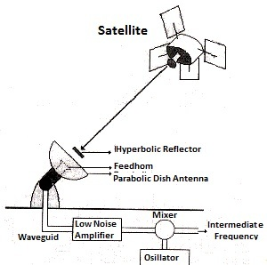 Satellite Munication Block Diagram Earth Station. Satellite Earth Station. Wiring. General Munications Diagram At Scoala.co