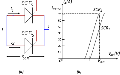 SCR In Parallel Configuration