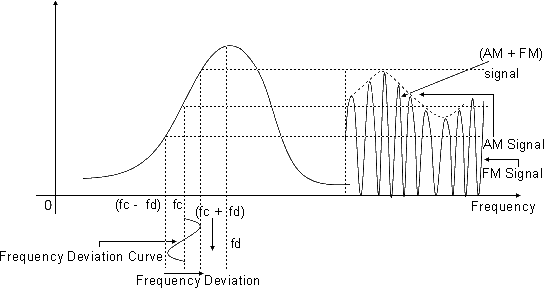 Slope Detector Waveform