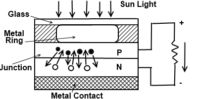 Solar Cell | working, Construction | D&E notes