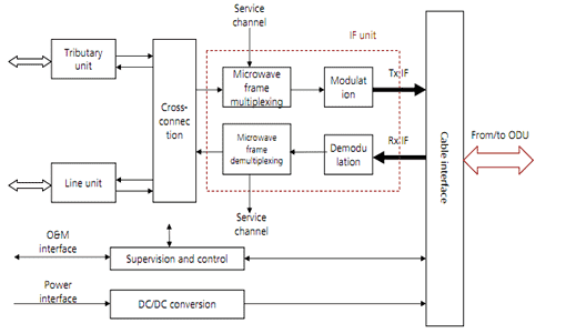 Split Mount Microwave Equipment IDU Block Diagram