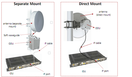Split Mount Microwave Equipment Installation