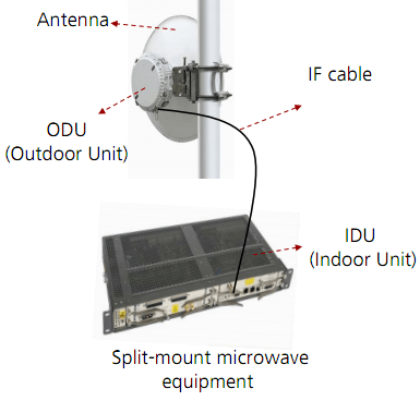 Split Mount Microwave Equipment