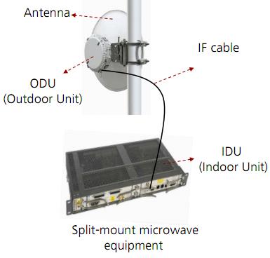 Digital Microwave Communication Equipment Odu Idu Dish