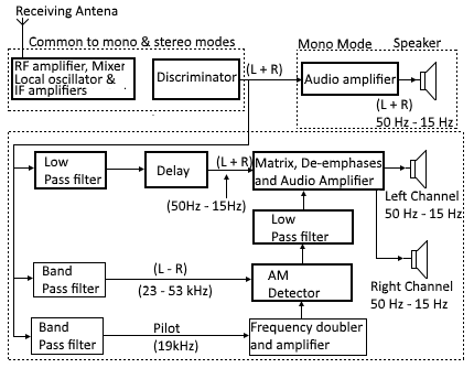 Stereo Fm Receiver Mono Mode Stereo Mode Block Diagram De Notes