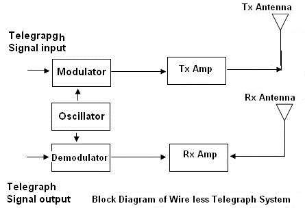 Astonishing Wireless Telegraphy Block Diagram Working Modulator Demodulator Wiring 101 Relewellnesstrialsorg